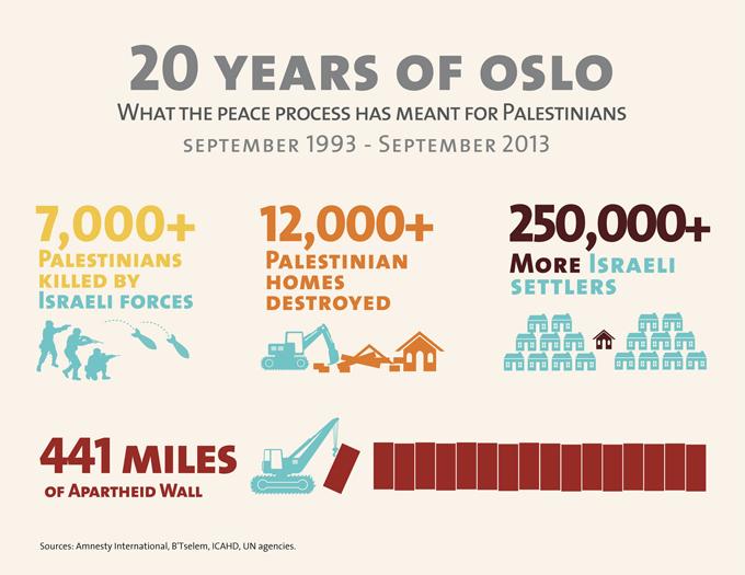 Oslo Infographic
